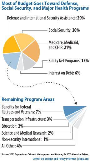 20121020-cbpp-federalspending