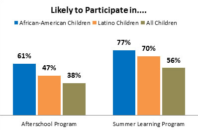 """Afterschool Alliance """"The Importance of Afterschool and Summer Programs"""" http://bit.ly/15uIeoG"""
