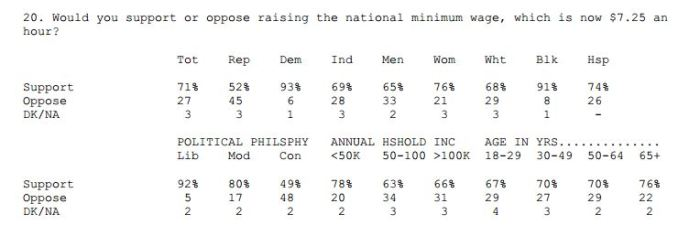 From Quinnipiac University Poll
