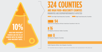 food insecurity 3