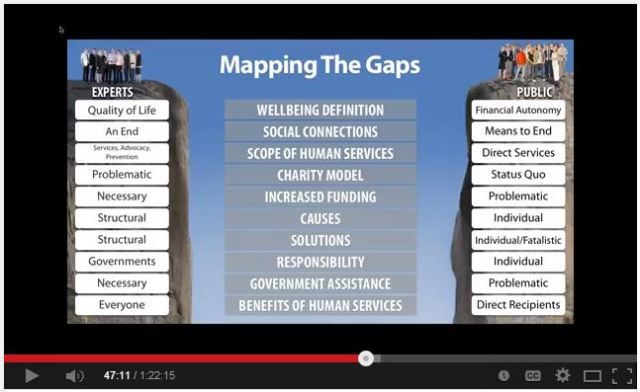 Mapping the Gaps