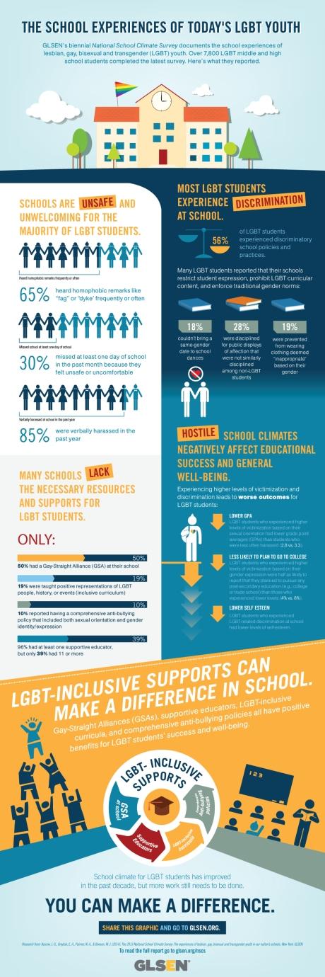 NSCS13 infographic