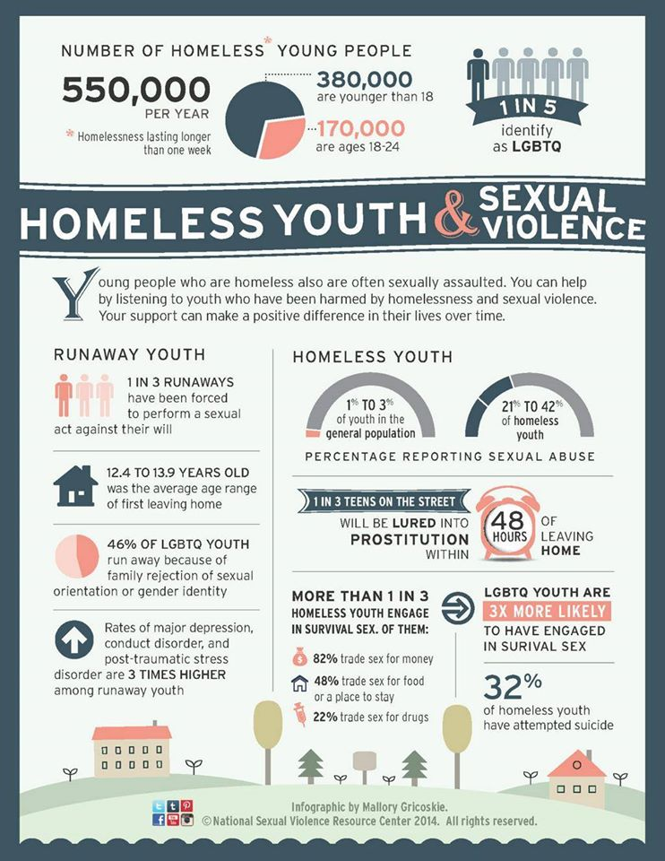 infographic thursday